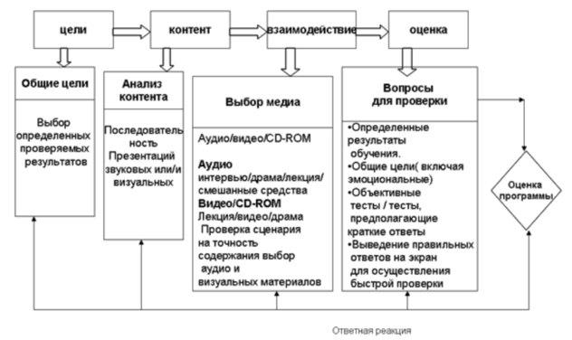 Средства педагогического дизайна