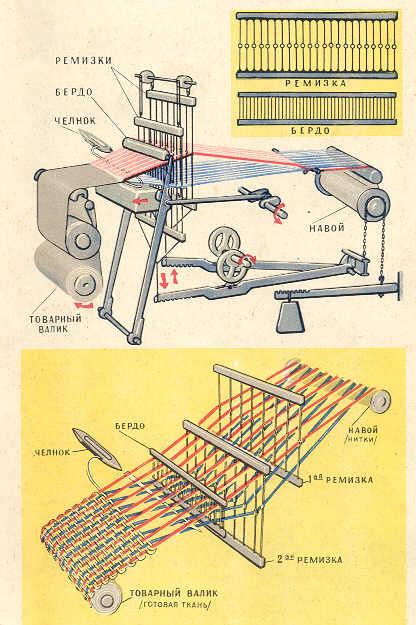 Ткацкий станок своими руками чертежи своими руками